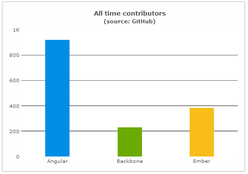 All time contributors