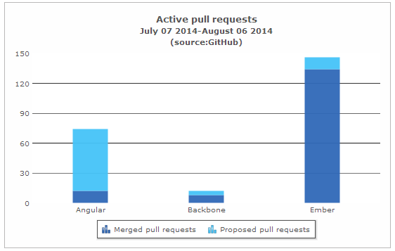 Merged and proposed pull requests