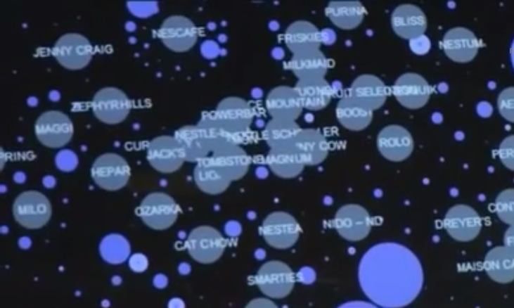 Nestle Data visualization