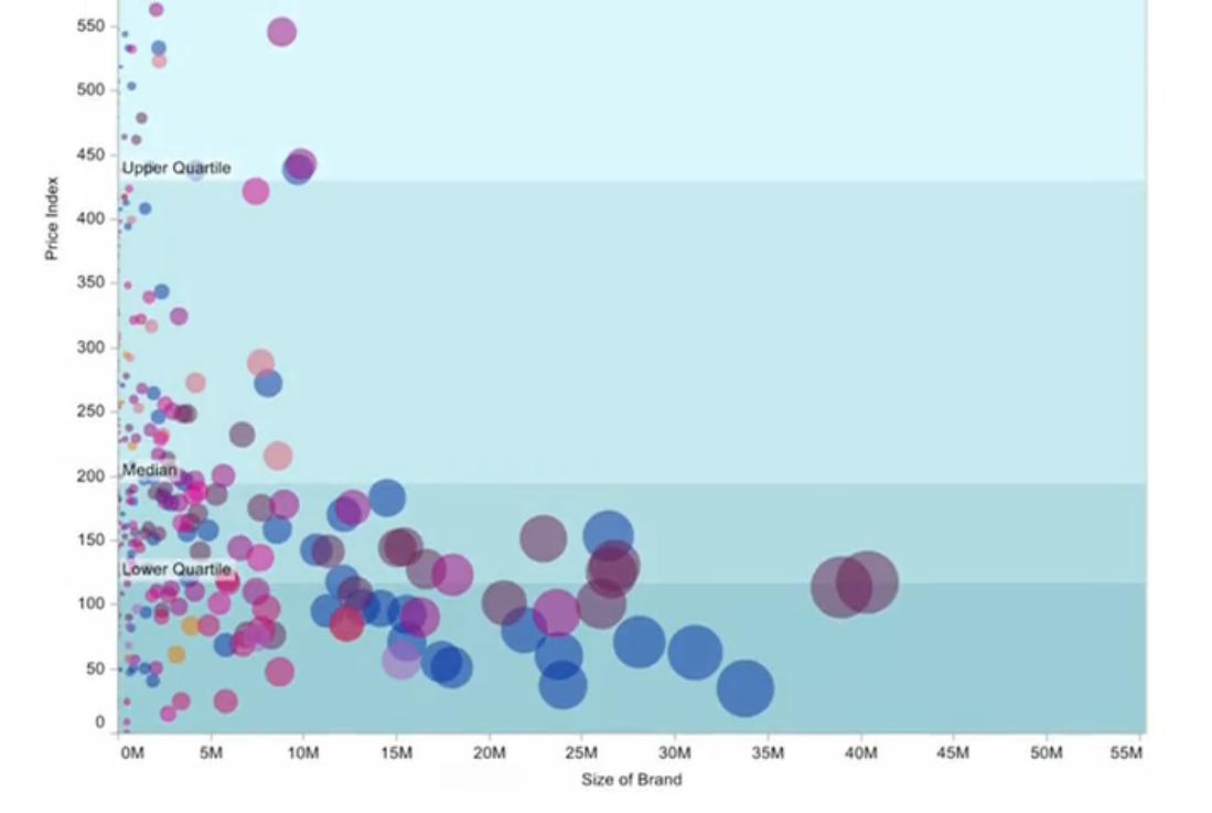Unilever Data Visualization