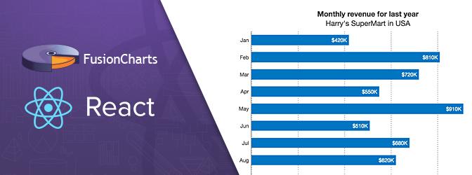 React JS Charts using FusionCharts