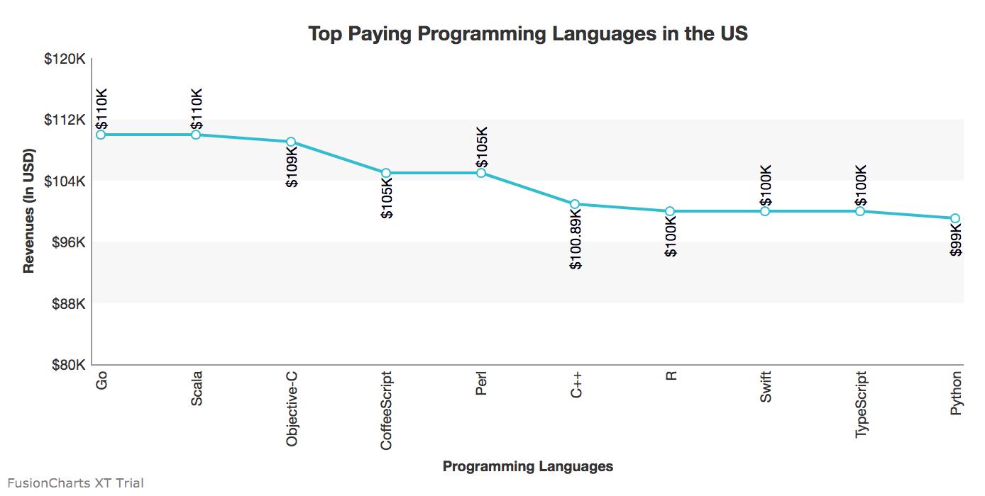 spring framework charts