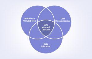 data education data democratization self service analytics tool