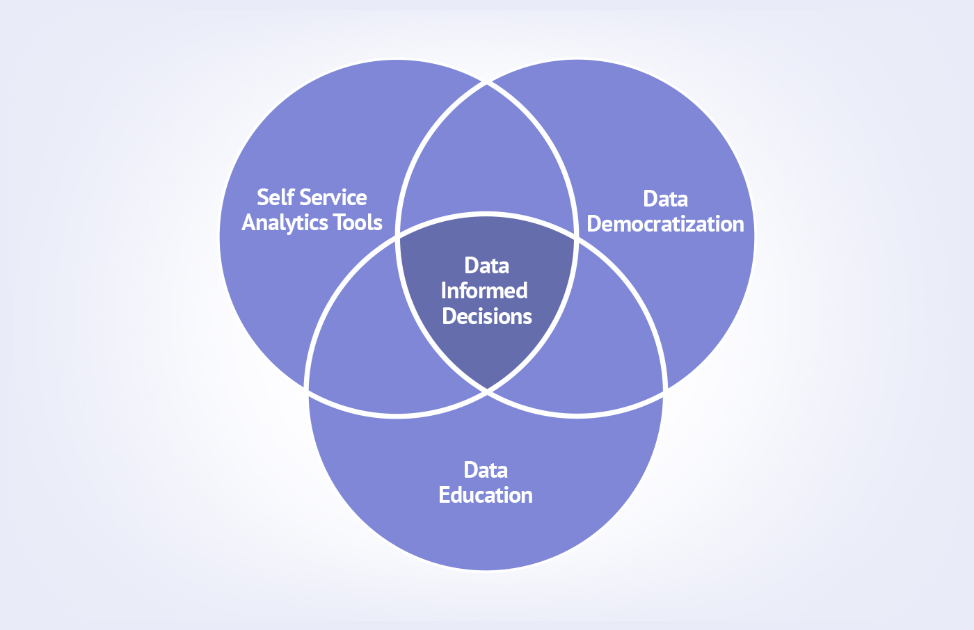 data education data democratization self service analytics tool
