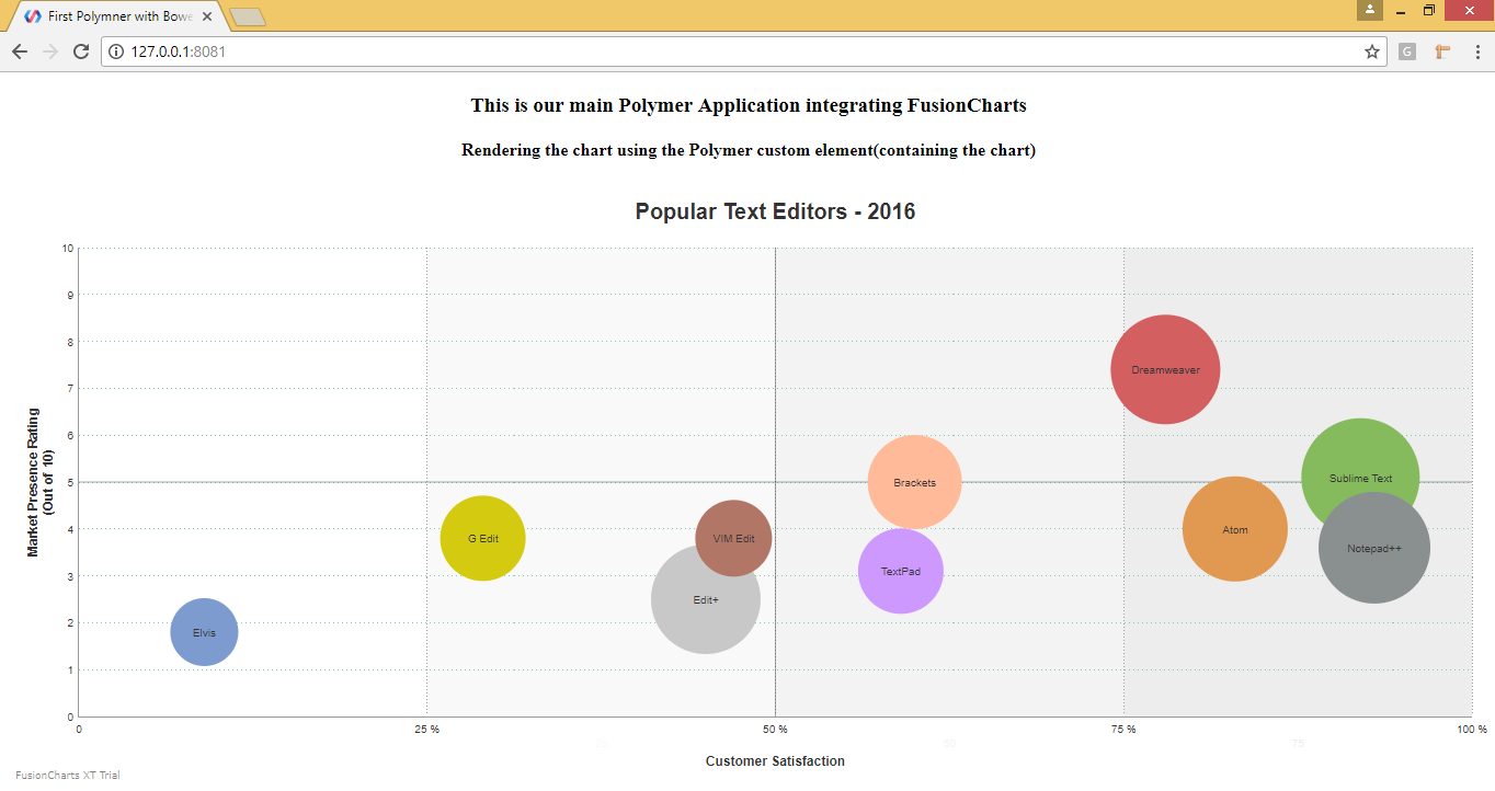 How To Create Stunning Charts In Polymer Applications