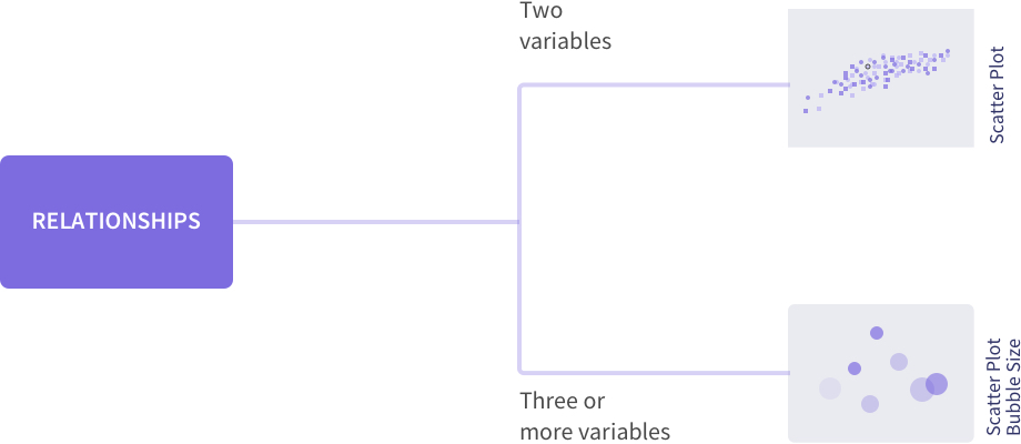 How to choose the right chart type for your data