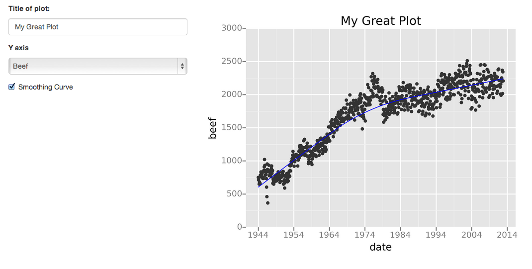 The Best Python Data Visualization Libraries - FusionBrew