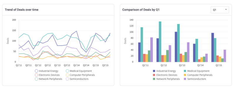 Quarterly Comparisons and Trends