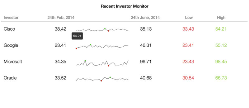 Recent Investment Monitor