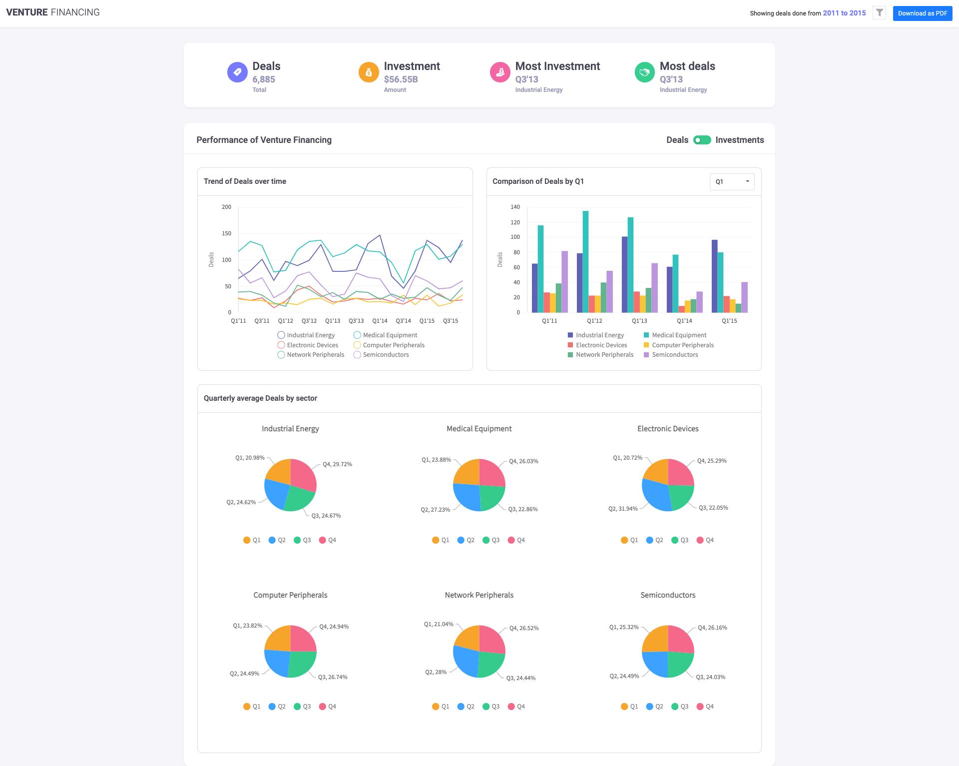 Venture Financing Dashboard
