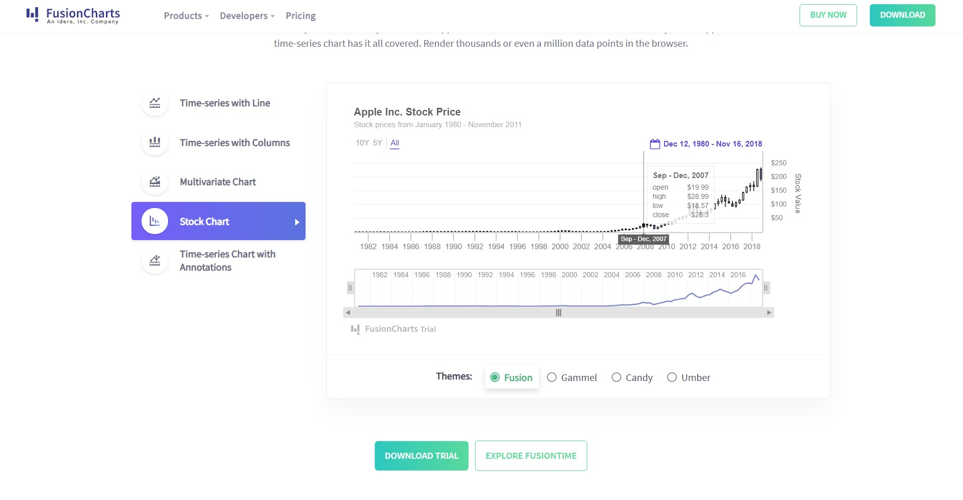 Style your FusionCharts dashboard to match your site