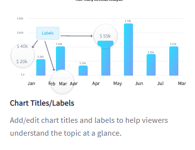 specify Chart Titles and Labels