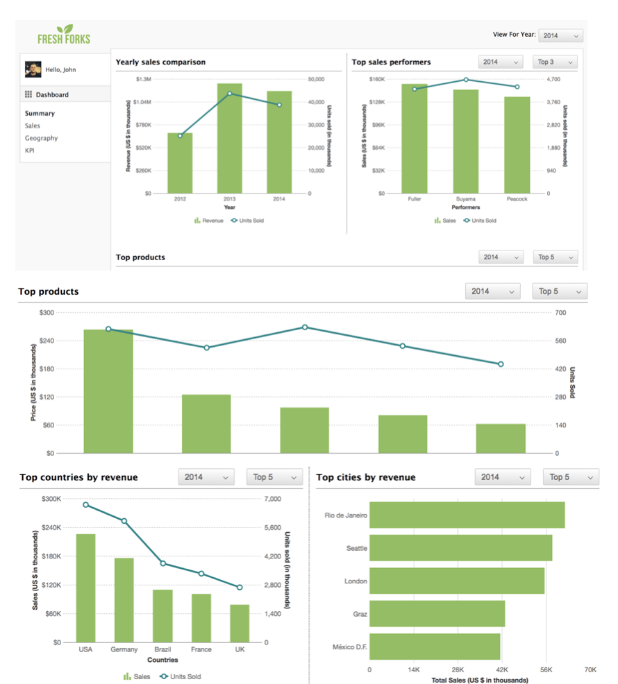 How can I build a Sales Management Dashboard?