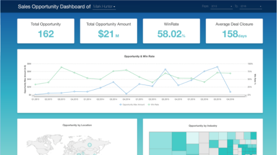 How can I build a Sales Opportunity Dashboard?
