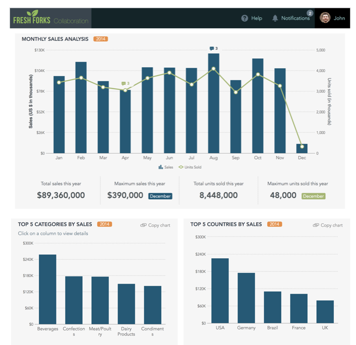 How can I build a Sales And Collaboration Dashboard?