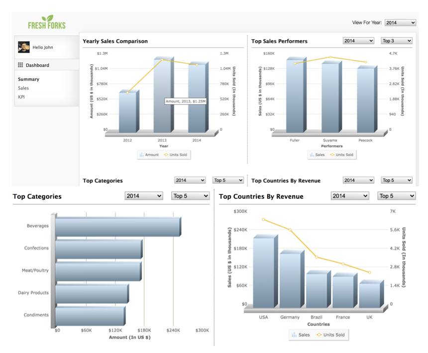 How can I build a Sales Performance Tracker (3D)?