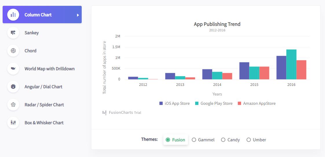 JavaScript data visualization charts