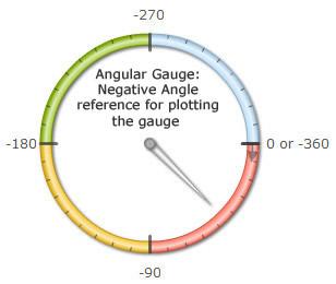 Pivot Table Angular 6