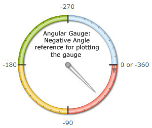 Angular Gauge | FusionCharts
