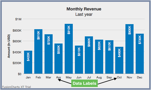 Display Customized Data Labels on Charts & Graphs