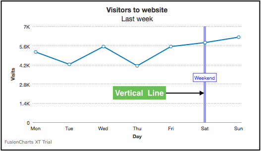 Vertical Lines | FusionCharts