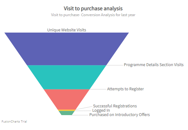 Output of a Funnel Chart