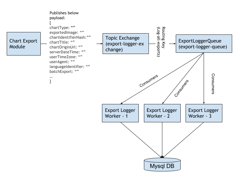 architecture of the export statistics logger
