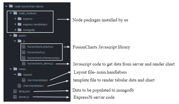 Create charts using expressjs and mongodb for Handlebars template tutorial