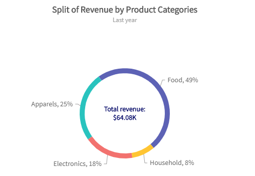 Learn to create Pie & Doughnut Charts for Web & Mobile