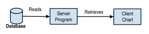 server side program as shown in diagram