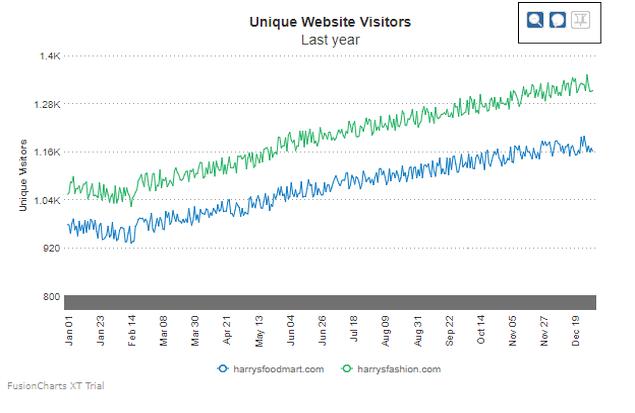 Zoom Line Chart | FusionCharts