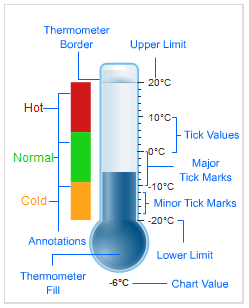 Thermometer-gauge